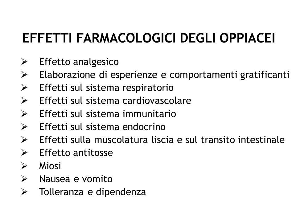 EFFETTI FARMACOLOGICI DEGLI OPPIACEI Effetto analgesico Elaborazione di esperienze e comportamenti gratificanti Effetti sul sistema respiratorio Effet