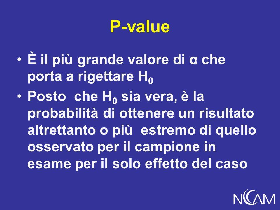 P-value È il più grande valore di α che porta a rigettare H 0 Posto che H 0 sia vera, è la probabilità di ottenere un risultato altrettanto o più estremo di quello osservato per il campione in esame per il solo effetto del caso