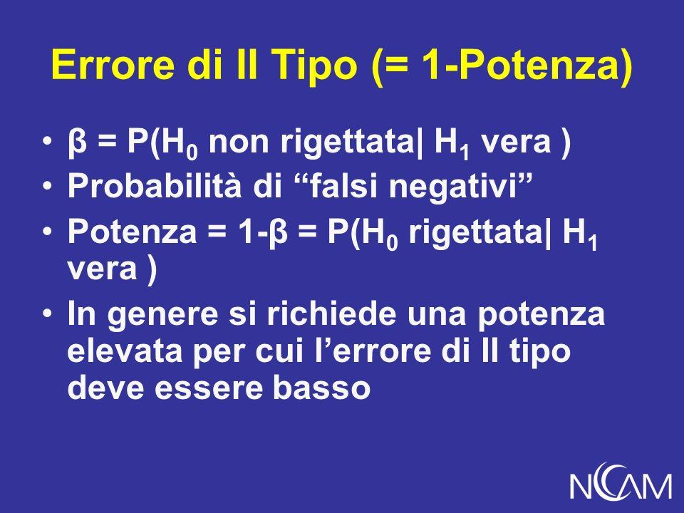 Errore di II Tipo (= 1-Potenza) β = P(H 0 non rigettata| H 1 vera ) Probabilità di falsi negativi Potenza = 1-β = P(H 0 rigettata| H 1 vera ) In genere si richiede una potenza elevata per cui lerrore di II tipo deve essere basso