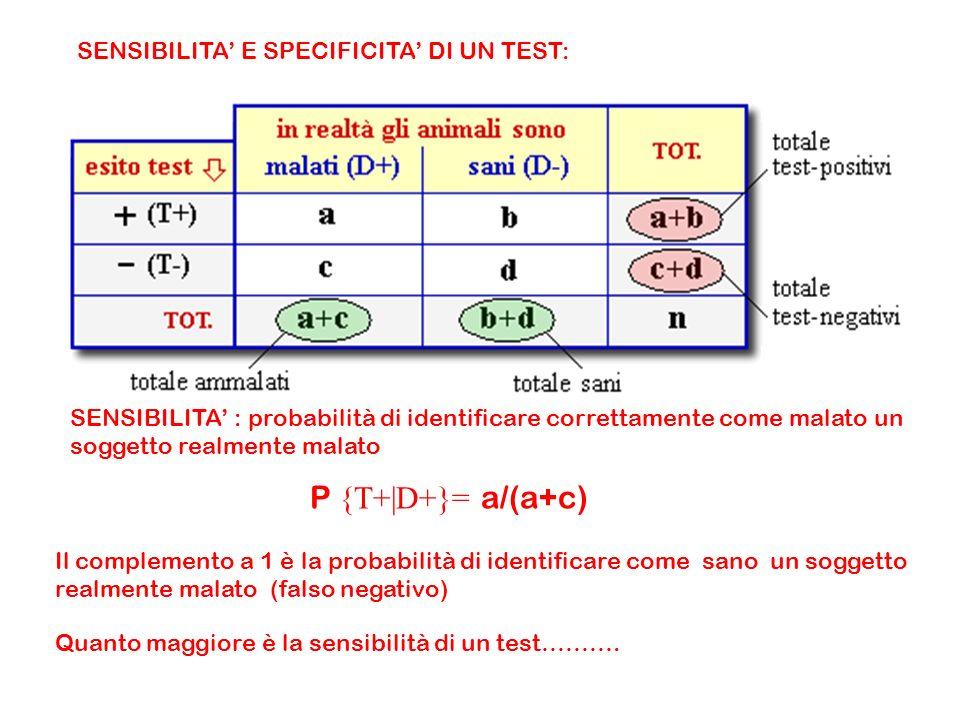 SENSIBILITA E SPECIFICITA DI UN TEST: SENSIBILITA : probabilità di identificare correttamente come malato un soggetto realmente malato P {T+|D+}= a/(a+c) Il complemento a 1 è la probabilità di identificare come sano un soggetto realmente malato (falso negativo) Quanto maggiore è la sensibilità di un test……….