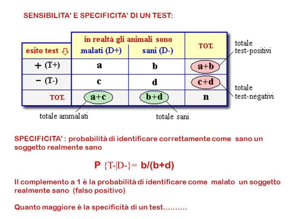 SENSIBILITA E SPECIFICITA DI UN TEST: SPECIFICITA : probabilità di identificare correttamente come sano un soggetto realmente sano P {T-|D-}= b/(b+d) Il complemento a 1 è la probabilità di identificare come malato un soggetto realmente sano (falso positivo) Quanto maggiore è la specificità di un test……….