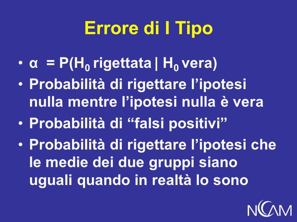 Errore di I Tipo α = P(H 0 rigettata | H 0 vera) Probabilità di rigettare lipotesi nulla mentre lipotesi nulla è vera Probabilità di falsi positivi Pr