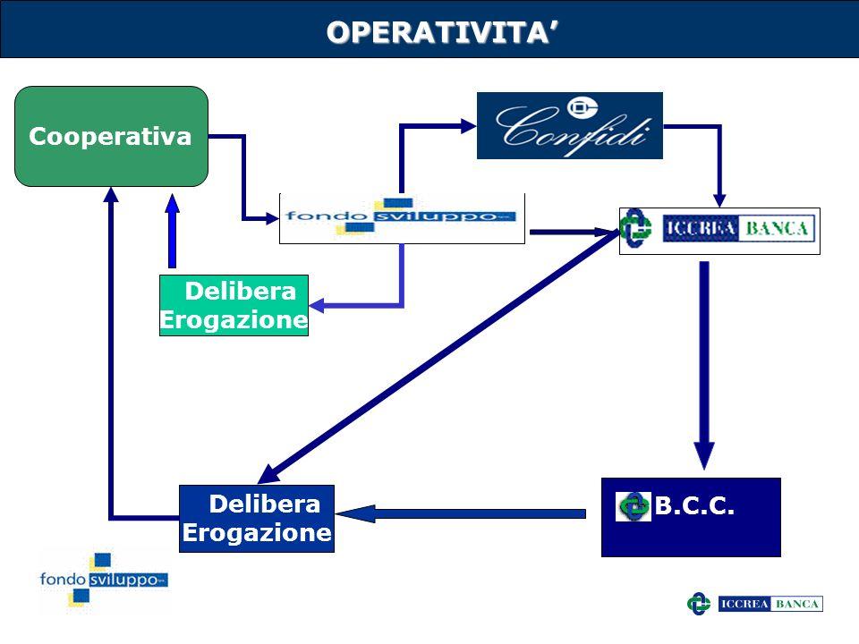 4OPERATIVITA Cooperativa B.C.C. Delibera Erogazione Delibera Erogazione