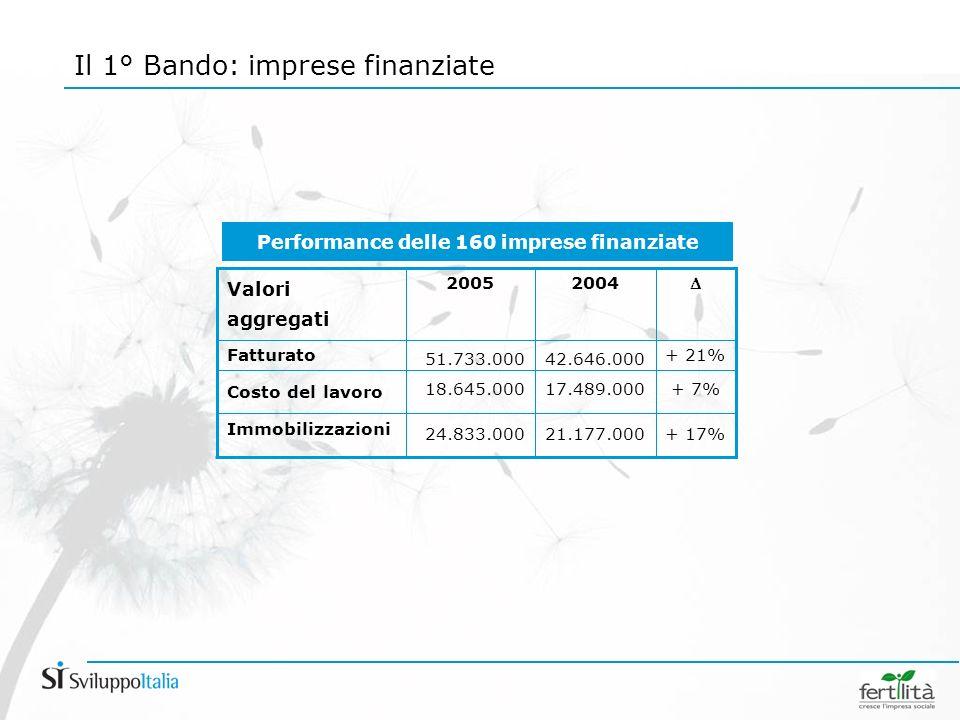 Il 1° Bando: imprese finanziate Performance delle 160 imprese finanziate 2004 + 17%21.177.000 Immobilizzazioni + 7%17.489.000 Costo del lavoro + 21% 42.646.000 Fatturato 2005 Valori aggregati 51.733.000 18.645.000 24.833.000