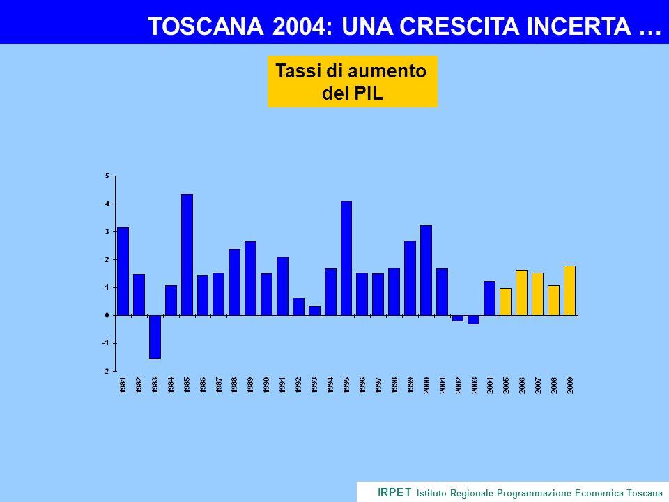 TOSCANA 2004: UNA CRESCITA INCERTA … IRPET Istituto Regionale Programmazione Economica Toscana Tassi di aumento del PIL