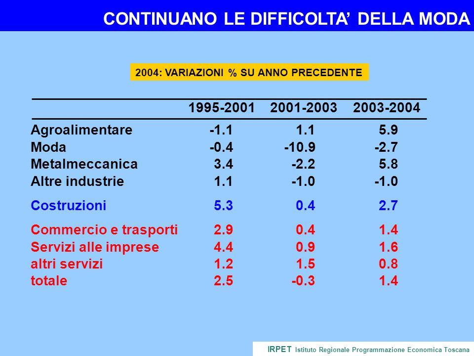 CONTINUANO LE DIFFICOLTA DELLA MODA IRPET Istituto Regionale Programmazione Economica Toscana 2004: VARIAZIONI % SU ANNO PRECEDENTE 1995-20012001-20032003-2004 Agroalimentare-1.11.15.9 Moda-0.4-10.9-2.7 Metalmeccanica3.4-2.25.8 Altre industrie1.1 Costruzioni5.30.42.7 Commercio e trasporti2.90.41.4 Servizi alle imprese4.40.91.6 altri servizi1.21.50.8 totale2.5-0.31.4