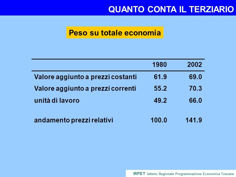 QUANTO CONTA IL TERZIARIO IRPET Istituto Regionale Programmazione Economica Toscana andamento prezzi relativi100.0141.9 55.2 61.9 49.2 1980 70.3 69.0 66.0 2002 Valore aggiunto a prezzi correnti Valore aggiunto a prezzi costanti unità di lavoro Peso su totale economia