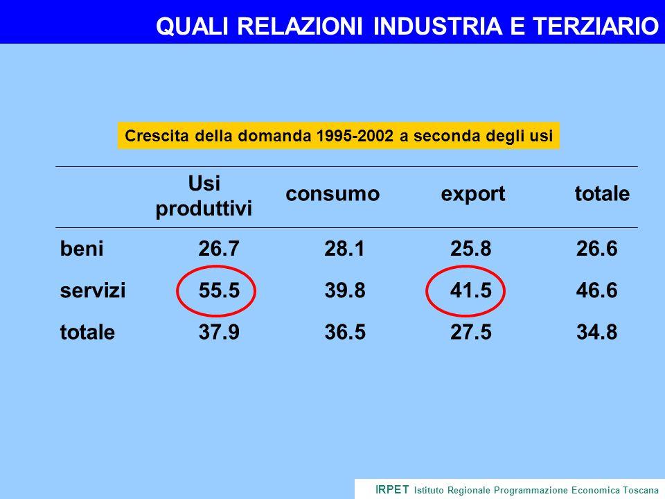 QUALI RELAZIONI INDUSTRIA E TERZIARIO IRPET Istituto Regionale Programmazione Economica Toscana Crescita della domanda 1995-2002 a seconda degli usi Usi produttivi consumoexporttotale beni26.728.125.826.6 servizi55.539.841.546.6 totale37.936.527.534.8