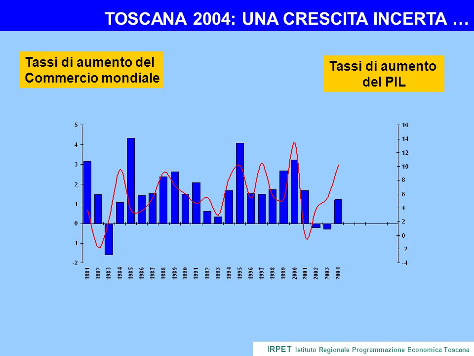CONTINUANO LE DIFFICOLTA IRPET Istituto Regionale Programmazione Economica Toscana 2004: VARIAZIONI % SU ANNO PRECEDENTE 2001-20032003-2004 PIL-0.31.2 Import Italia-1.31.9 Import estero-2.73.0 Cosnumi privati0.51.3 Consumi collettivi2.00.7 Investimenti-0.31.9 Export in Italia0.51.6 Export estero-6.24.0