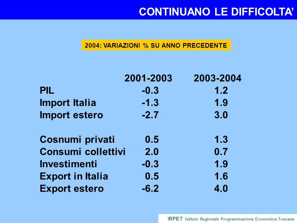 …ED ANCHE LA PRODUZIONE INDUSTRIALE IRPET Istituto Regionale Programmazione Economica Toscana -4.0 -2.0 0.0 2.0 4.0 6.0 8.0 97-.197-398-198-399-199-300-100-301-101-302-102-303-103-304-104-3 Fonte: Confindustria Toscana e Unioncamere Toscana VARIAZIONI % SU TRIMESTRE PRECEDENTE