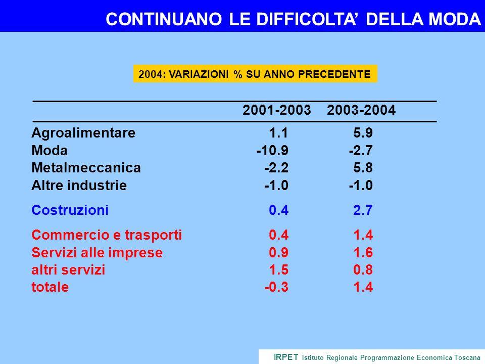 CONTINUANO LE DIFFICOLTA DELLA MODA IRPET Istituto Regionale Programmazione Economica Toscana 2004: VARIAZIONI % SU ANNO PRECEDENTE 2001-20032003-2004 Agroalimentare1.15.9 Moda-10.9-2.7 Metalmeccanica-2.25.8 Altre industrie Costruzioni0.42.7 Commercio e trasporti0.41.4 Servizi alle imprese0.91.6 altri servizi1.50.8 totale-0.31.4