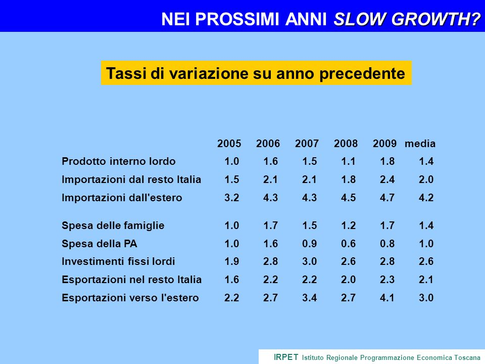SLOW GROWTH. NEI PROSSIMI ANNI SLOW GROWTH.