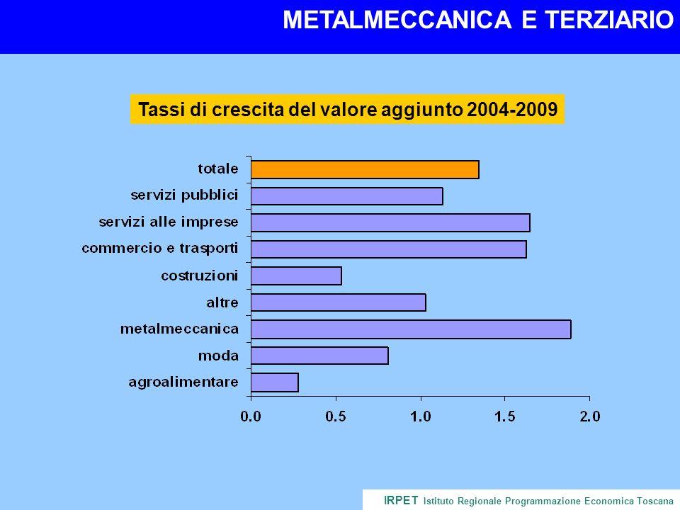 SETTORI DINAMICI E NON IRPET Istituto Regionale Programmazione Economica Toscana