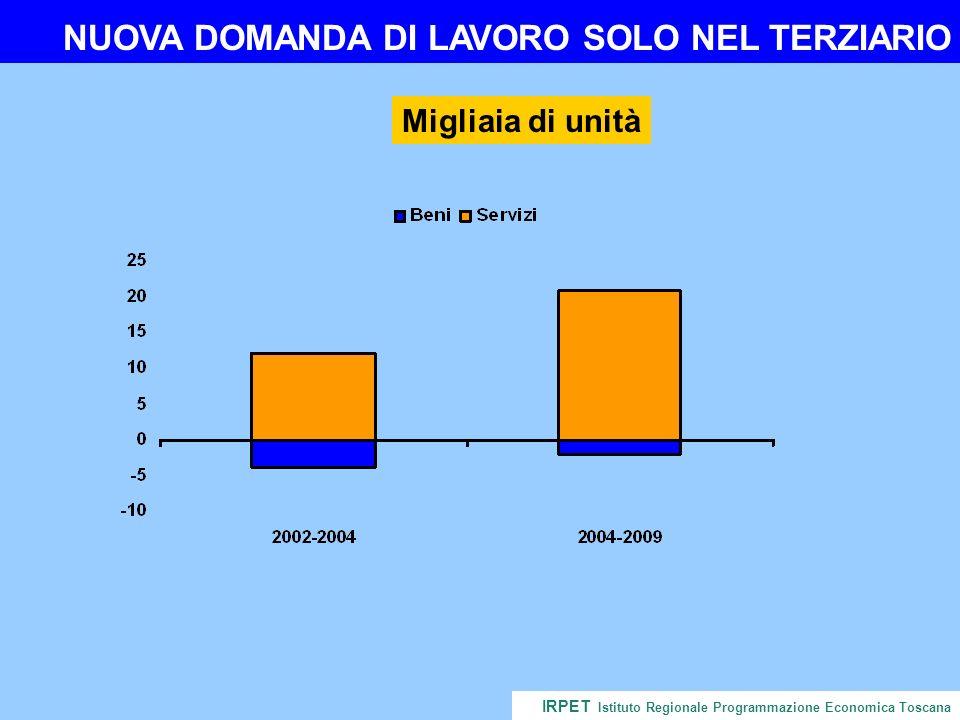 NUOVA DOMANDA DI LAVORO SOLO NEL TERZIARIO IRPET Istituto Regionale Programmazione Economica Toscana Migliaia di unità