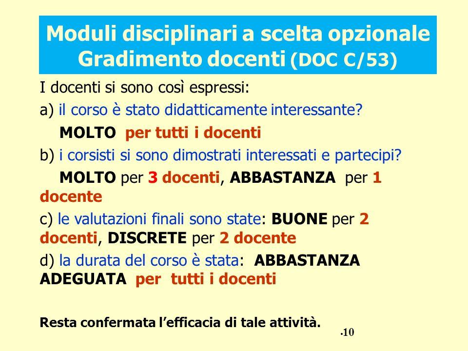 Moduli disciplinari a scelta opzionale Gradimento docenti (DOC C/53) I docenti si sono così espressi: a) il corso è stato didatticamente interessante.
