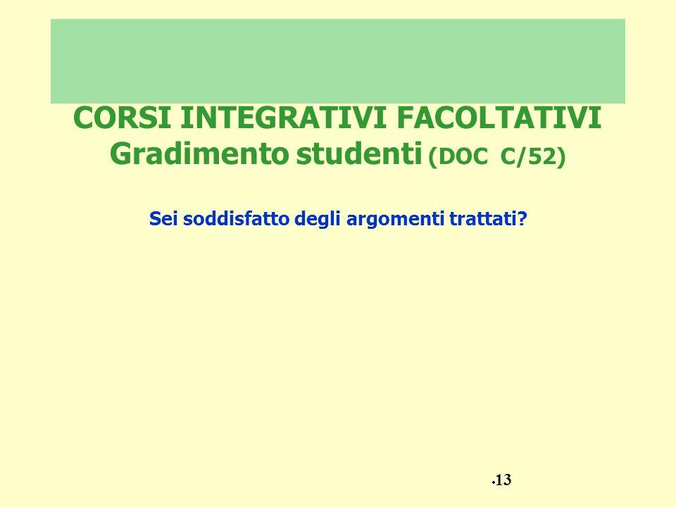 CORSI INTEGRATIVI FACOLTATIVI Gradimento studenti (DOC C/52) Sei soddisfatto degli argomenti trattati? 13