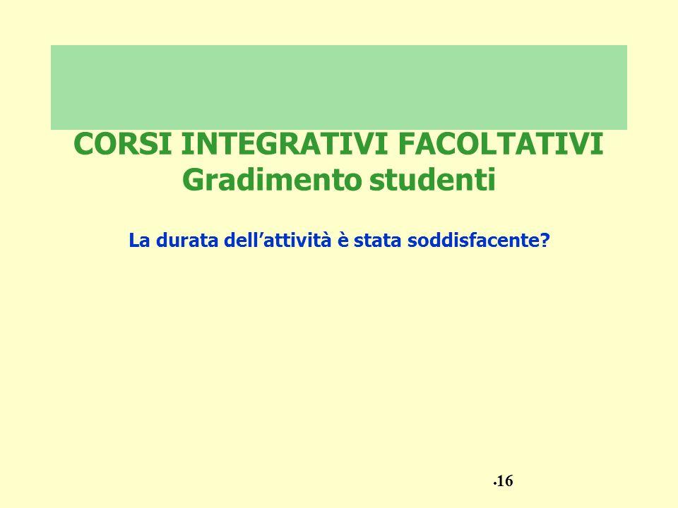 CORSI INTEGRATIVI FACOLTATIVI Gradimento studenti La durata dellattività è stata soddisfacente? 16