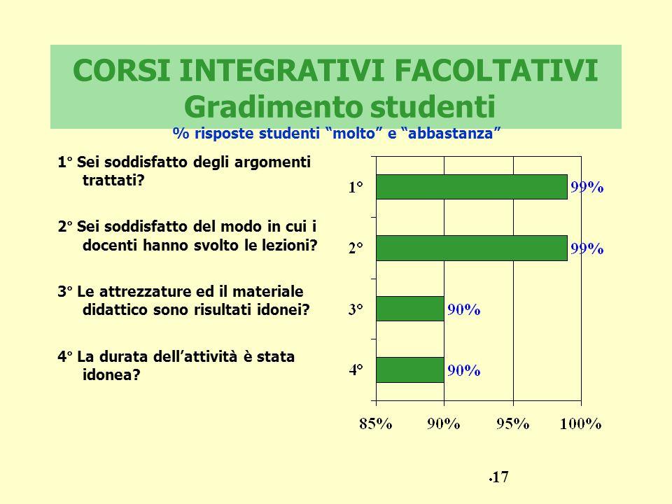 CORSI INTEGRATIVI FACOLTATIVI Gradimento studenti % risposte studenti molto e abbastanza 1° Sei soddisfatto degli argomenti trattati? 2° Sei soddisfat