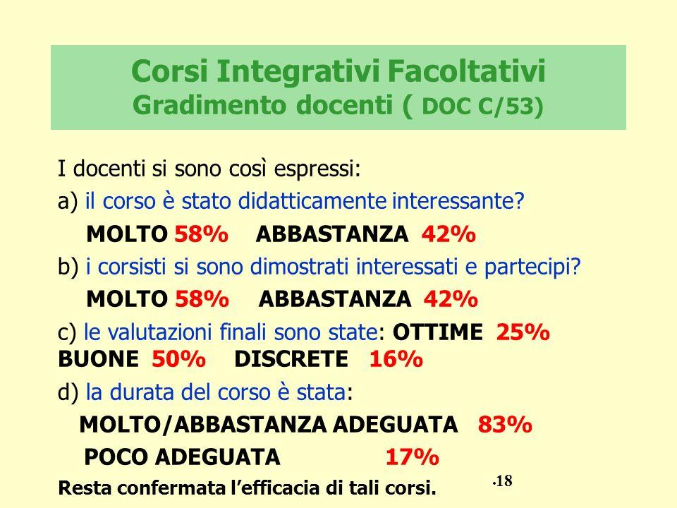 Corsi Integrativi Facoltativi Gradimento docenti ( DOC C/53) I docenti si sono così espressi: a) il corso è stato didatticamente interessante? MOLTO 5