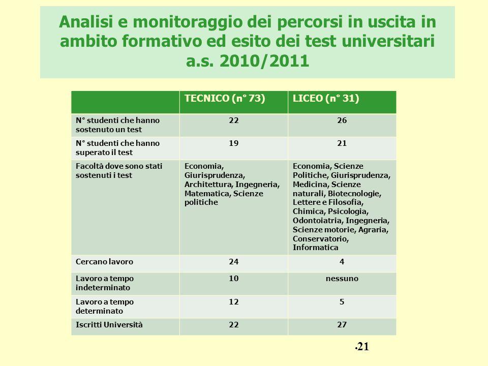 Analisi e monitoraggio dei percorsi in uscita in ambito formativo ed esito dei test universitari a.s. 2010/2011 TECNICO (n° 73)LICEO (n° 31) N° studen