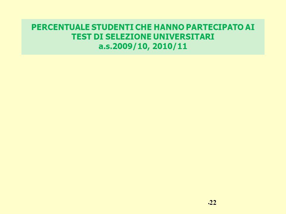 PERCENTUALE STUDENTI CHE HANNO PARTECIPATO AI TEST DI SELEZIONE UNIVERSITARI a.s.2009/10, 2010/11 22