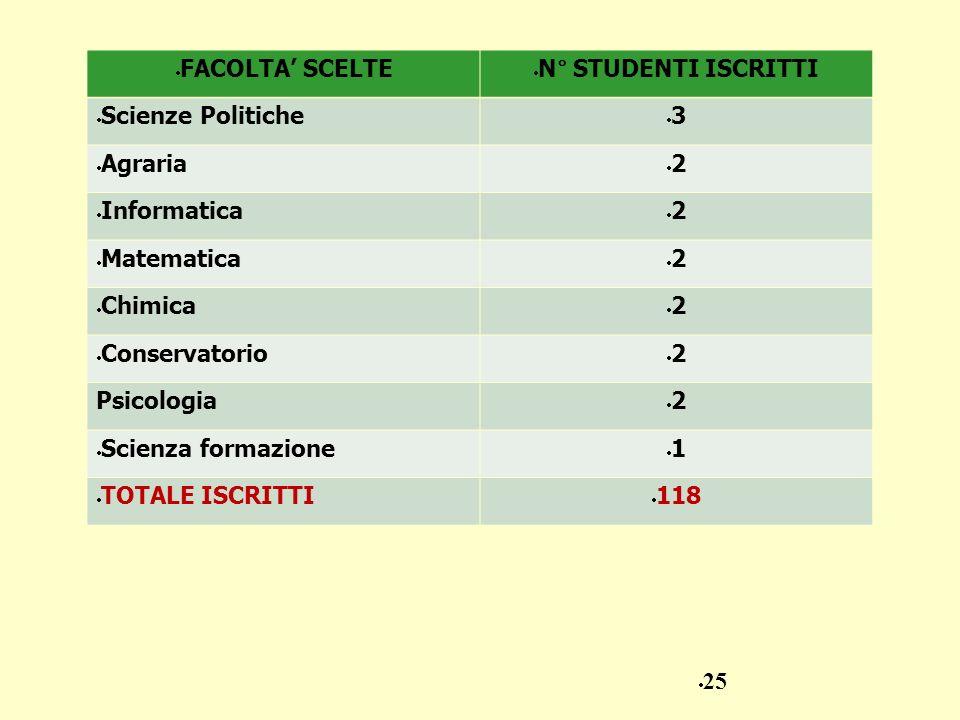 FACOLTA SCELTE N° STUDENTI ISCRITTI Scienze Politiche 3 Agraria 2 Informatica 2 Matematica 2 Chimica 2 Conservatorio 2 Psicologia 2 Scienza formazione
