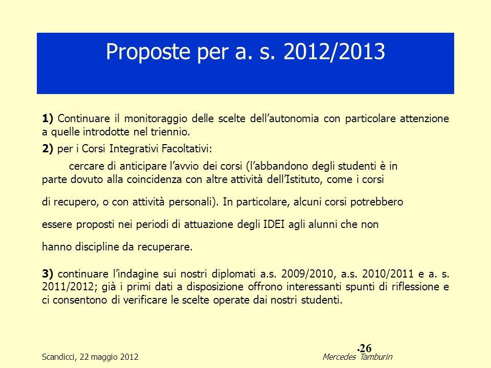Proposte per a. s. 2012/2013 1) Continuare il monitoraggio delle scelte dellautonomia con particolare attenzione a quelle introdotte nel triennio. 2)