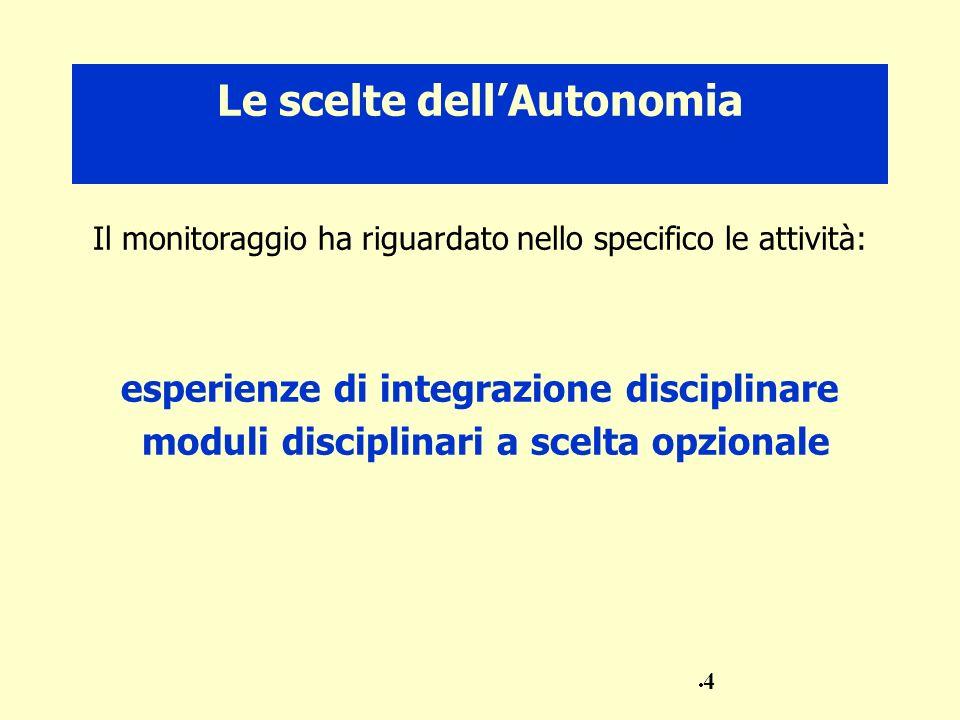 Le scelte dellAutonomia Il monitoraggio ha riguardato nello specifico le attività: esperienze di integrazione disciplinare moduli disciplinari a scelta opzionale 4