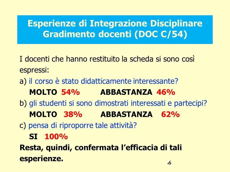 Esperienze di Integrazione Disciplinare Gradimento docenti (DOC C/54) I docenti che hanno restituito la scheda si sono così espressi: a) il corso è stato didatticamente interessante.