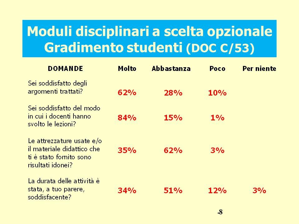 Moduli disciplinari a scelta opzionale Gradimento studenti (DOC C/53) 8