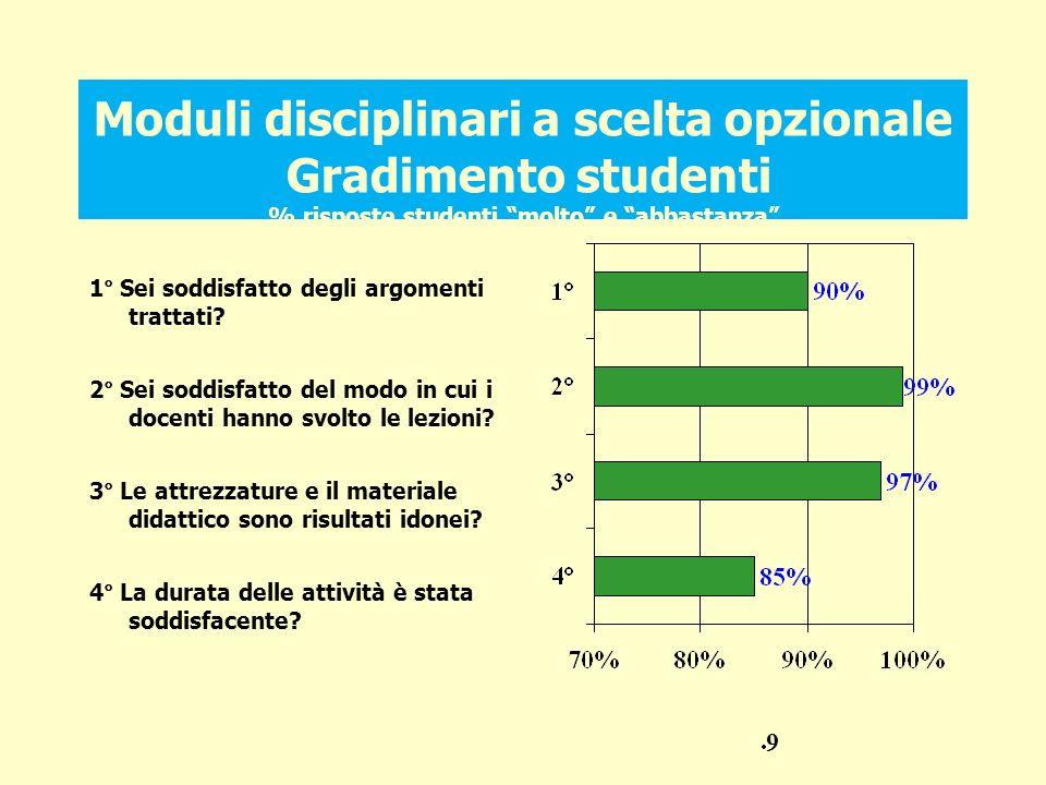 Moduli disciplinari a scelta opzionale Gradimento studenti % risposte studenti molto e abbastanza 1° Sei soddisfatto degli argomenti trattati.