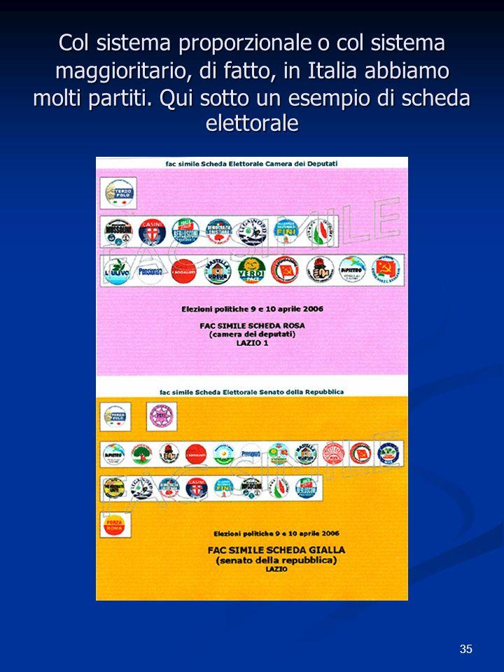 35 Col sistema proporzionale o col sistema maggioritario, di fatto, in Italia abbiamo molti partiti. Qui sotto un esempio di scheda elettorale