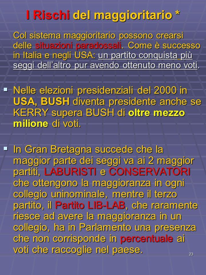 23 I Rischi del maggioritario * Col sistema maggioritario possono crearsi delle situazioni paradossali. Come è successo in Italia e negli USA: un part