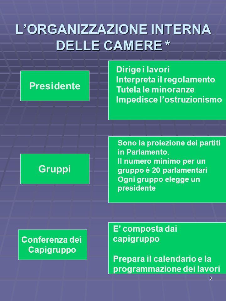 8 LORGANIZZAZIONE INTERNA DELLE CAMERE * Presidente Gruppi Conferenza dei Capigruppo Dirige i lavori Interpreta il regolamento Tutela le minoranze Imp