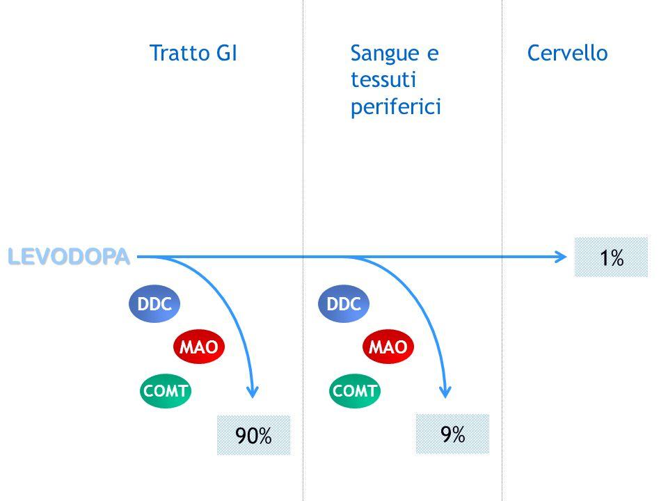 LEVODOPA Tratto GISangue e tessuti periferici Cervello 90% 9% 1% DDC MAO COMT DDC MAO COMT