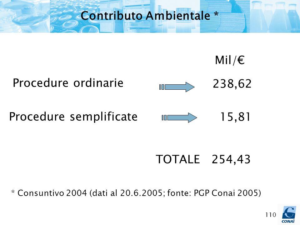 110 Procedure ordinarie Procedure semplificate TOTALE 254,43 238,62 15,81 Mil/ * Consuntivo 2004 (dati al 20.6.2005; fonte: PGP Conai 2005) Contributo