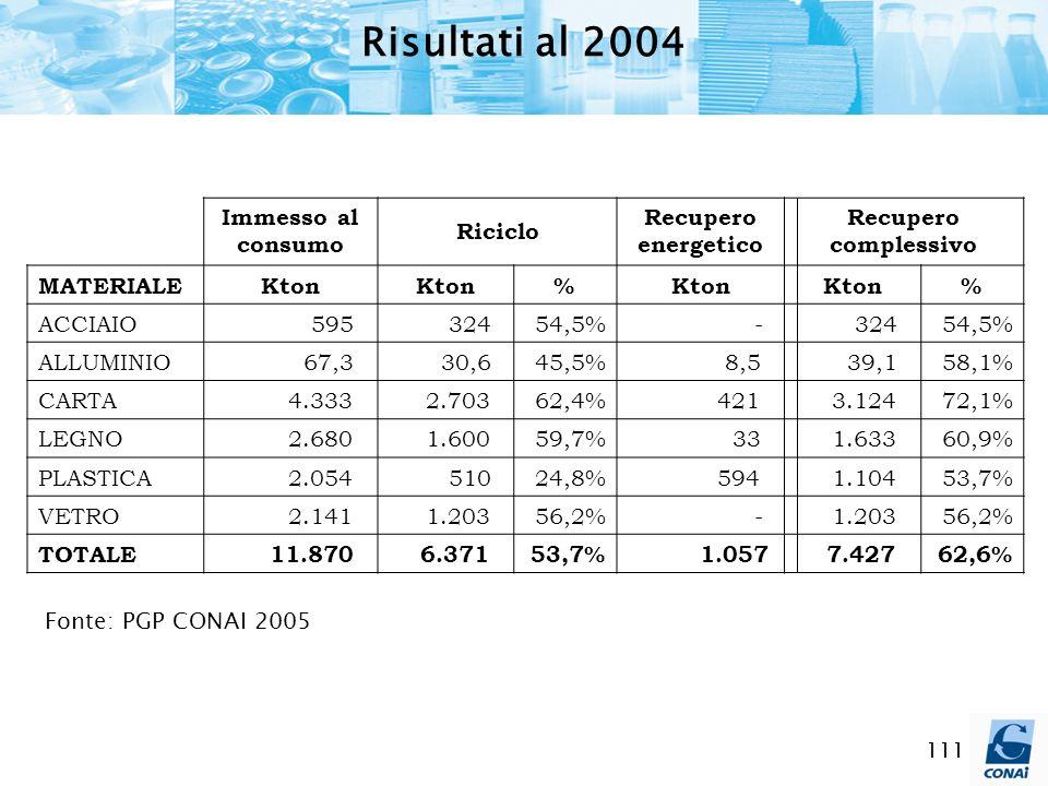 111 Risultati al 2004 Immesso al consumo Riciclo Recupero energetico Recupero complessivo MATERIALEKton % % ACCIAIO 595 32454,5% - 32454,5% ALLUMINIO