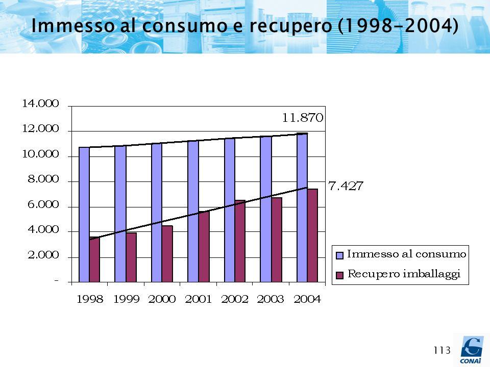 113 Immesso al consumo e recupero (1998-2004)