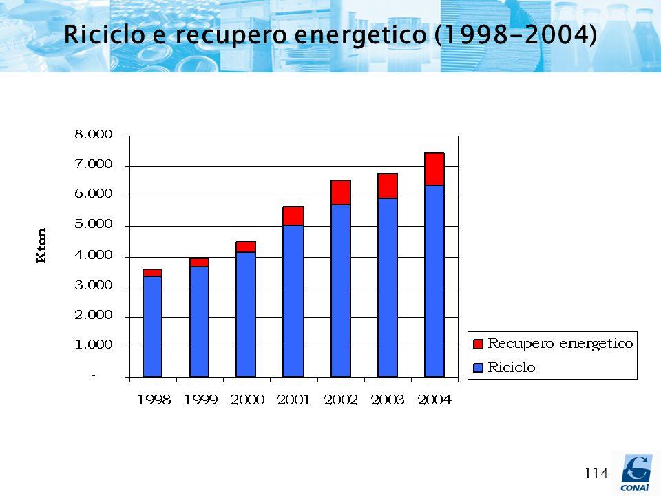 114 Riciclo e recupero energetico (1998-2004)