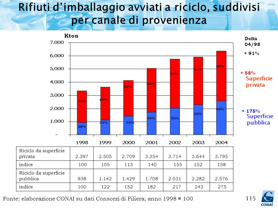 115 Fonte: elaborazione CONAI su dati Consorzi di Filiera; anno 1998 = 100 69% 65% 66% 28% 65% 31%35% 34%35% 72% + 91% + 58% + 175% Delta 04/98 61% 39