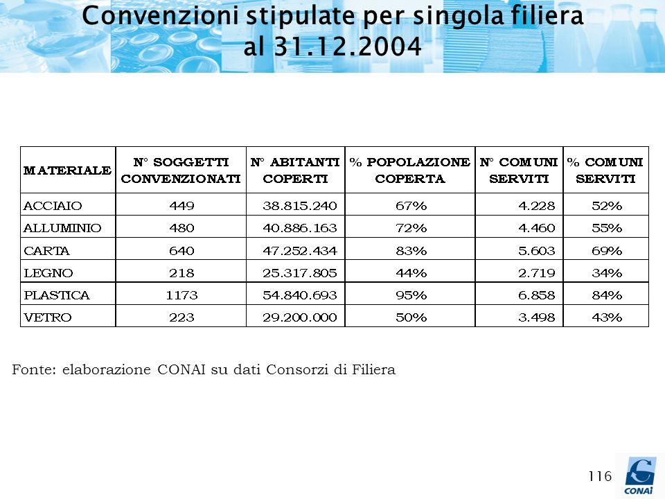 116 Convenzioni stipulate per singola filiera al 31.12.2004 Fonte: elaborazione CONAI su dati Consorzi di Filiera