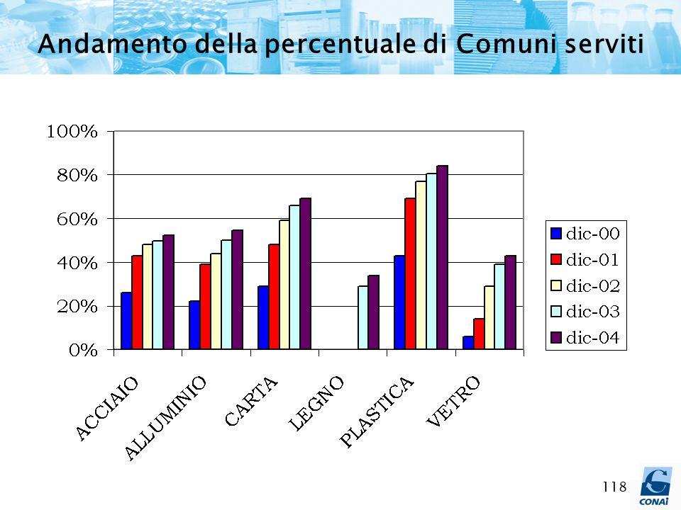 118 Andamento della percentuale di Comuni serviti