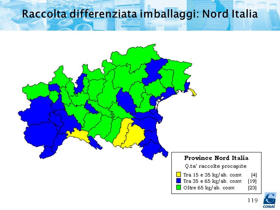 119 Raccolta differenziata imballaggi: Nord Italia