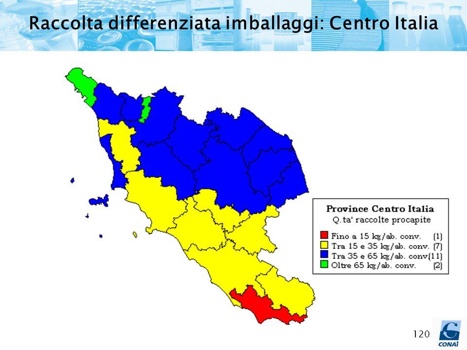 120 Raccolta differenziata imballaggi: Centro Italia