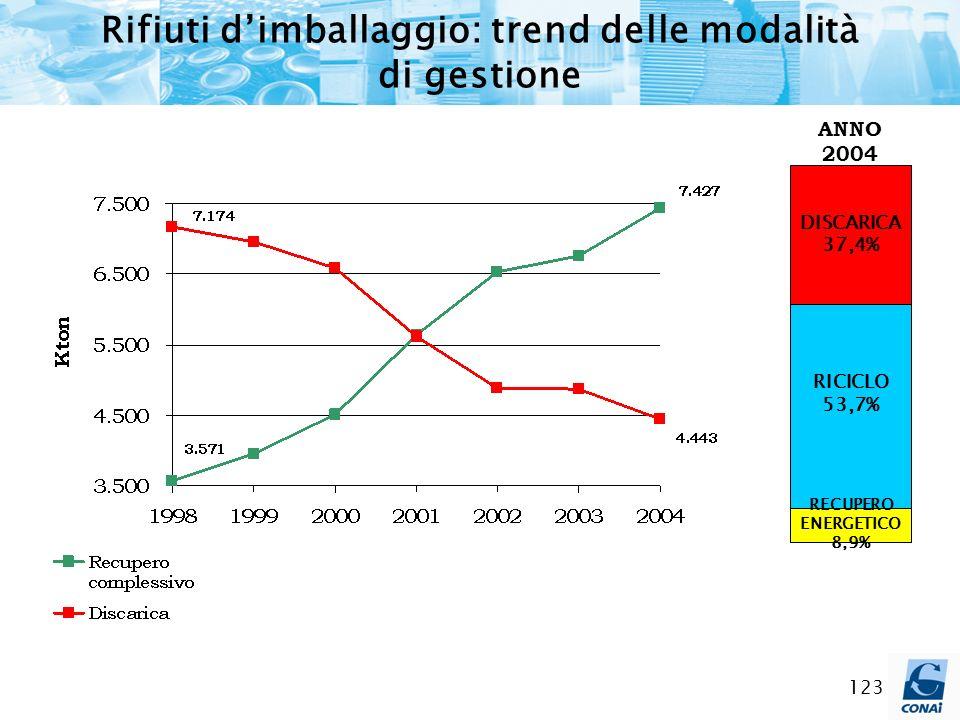 123 Rifiuti dimballaggio: trend delle modalità di gestione DISCARICA 37,4% RICICLO 53,7% RECUPERO ENERGETICO 8,9% ANNO 2004
