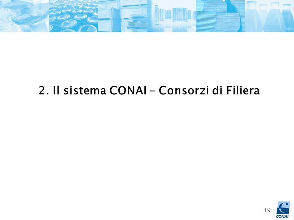 19 2. Il sistema CONAI – Consorzi di Filiera