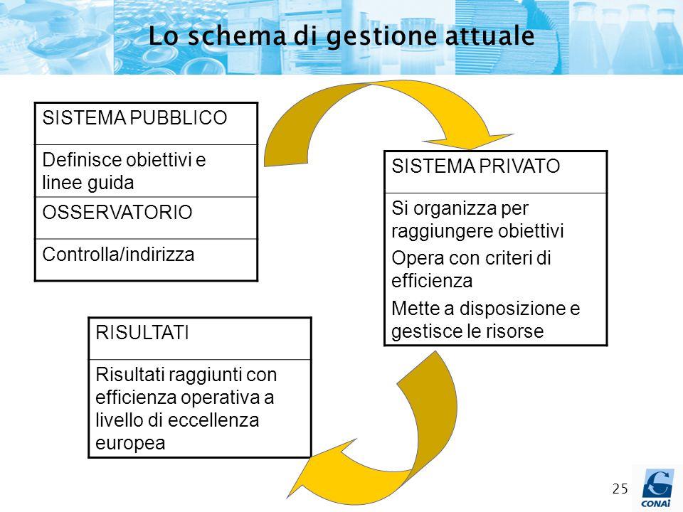 25 SISTEMA PUBBLICO Definisce obiettivi e linee guida OSSERVATORIO Controlla/indirizza SISTEMA PRIVATO Si organizza per raggiungere obiettivi Opera co