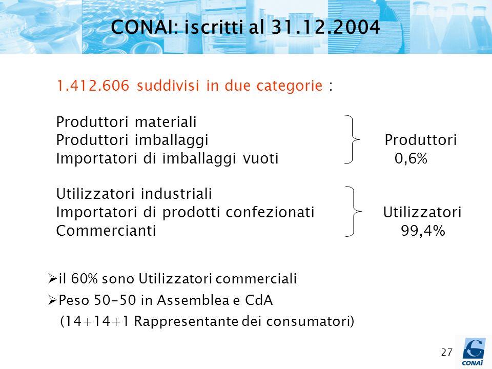 27 1.412.606 suddivisi in due categorie : Produttori materiali Produttori imballaggi Produttori Importatori di imballaggi vuoti 0,6% Utilizzatori indu