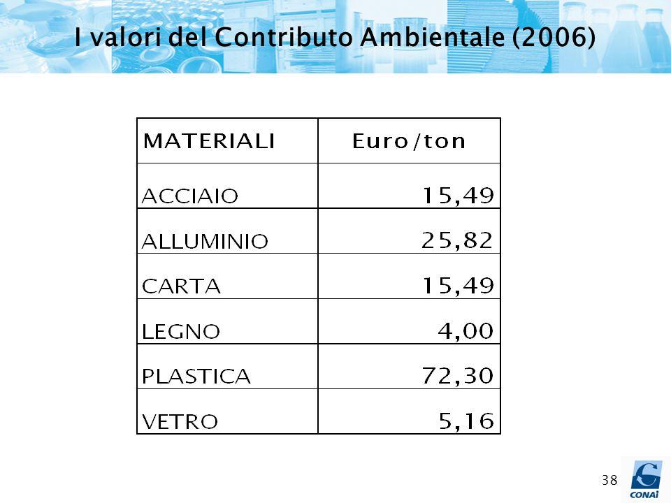 38 I valori del Contributo Ambientale (2006)