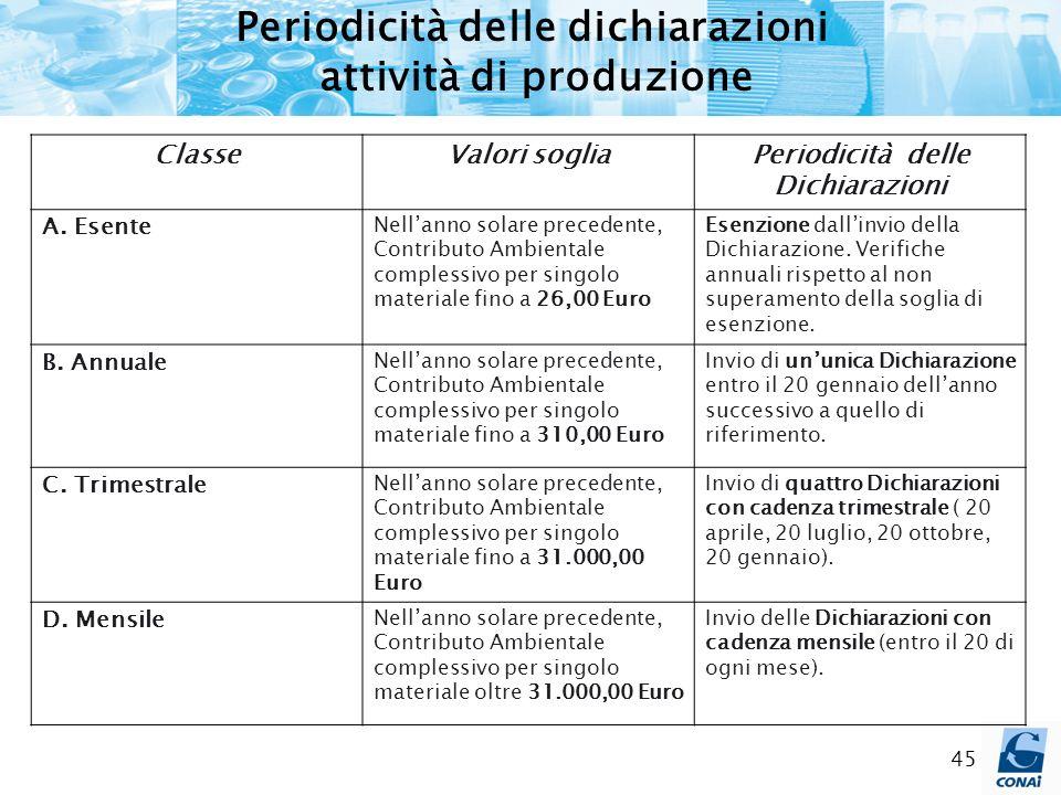 45 Periodicità delle dichiarazioni attività di produzione ClasseValori sogliaPeriodicità delle Dichiarazioni A. Esente Nellanno solare precedente, Con
